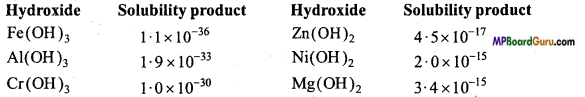 MP Board Class 11th Chemistry Important Questions Chapter 7 Equilibrium 14