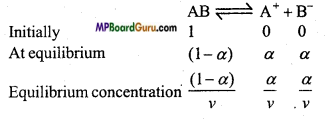 MP Board Class 11th Chemistry Important Questions Chapter 7 Equilibrium 20