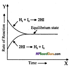 MP Board Class 11th Chemistry Important Questions Chapter 7 Equilibrium 22