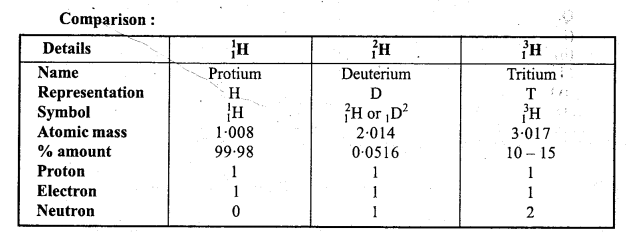 MP Board Class 11th Chemistry Important Questions Chapter 9 Hydrogen 14