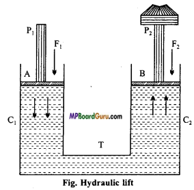 MP Board Class 11th Physics Important Questions Chapter 10 Mechanical Properties of Fluids 3