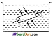 MP Board Class 11th Physics Important Questions Chapter 10 Mechanical Properties of Fluids 5