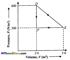 MP Board Class 11th Physics Important Questions Chapter 12 Thermodynamics 13