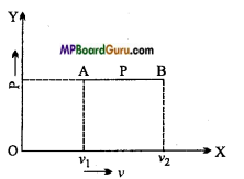 MP Board Class 11th Physics Important Questions Chapter 12 Thermodynamics 6