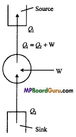 MP Board Class 11th Physics Important Questions Chapter 12 Thermodynamics 8