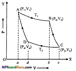 MP Board Class 11th Physics Important Questions Chapter 12 Thermodynamics 9