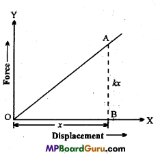MP Board Class 11th Physics Important Questions Chapter 6 Work, Energy and Power 5