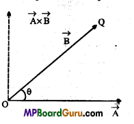 MP Board Class 11th Physics Important Questions Chapter 7 System of Particles and Rotational Motion 2