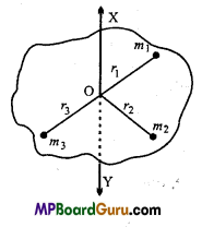 MP Board Class 11th Physics Important Questions Chapter 7 System of Particles and Rotational Motion 4