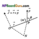 MP Board Class 11th Physics Important Questions Chapter 7 System of Particles and Rotational Motion 5