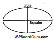 MP Board Class 11th Physics Important Questions Chapter 8 Gravitation 6