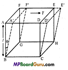 MP Board Class 11th Physics Important Questions Chapter 9 Mechanical Properties of Solids 3