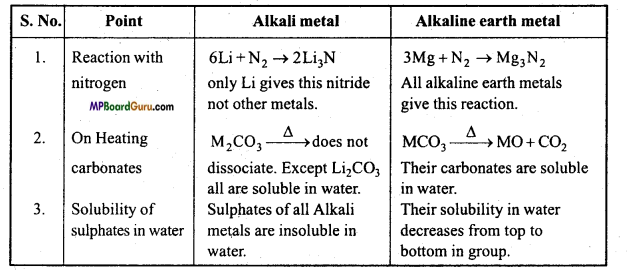 MP Board Class 11th Chemistry Important Questions Chapter 10 The s-Block Elements 8