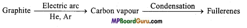 MP Board Class 11th Chemistry Important Questions Chapter 11 The p-Block Elements 51